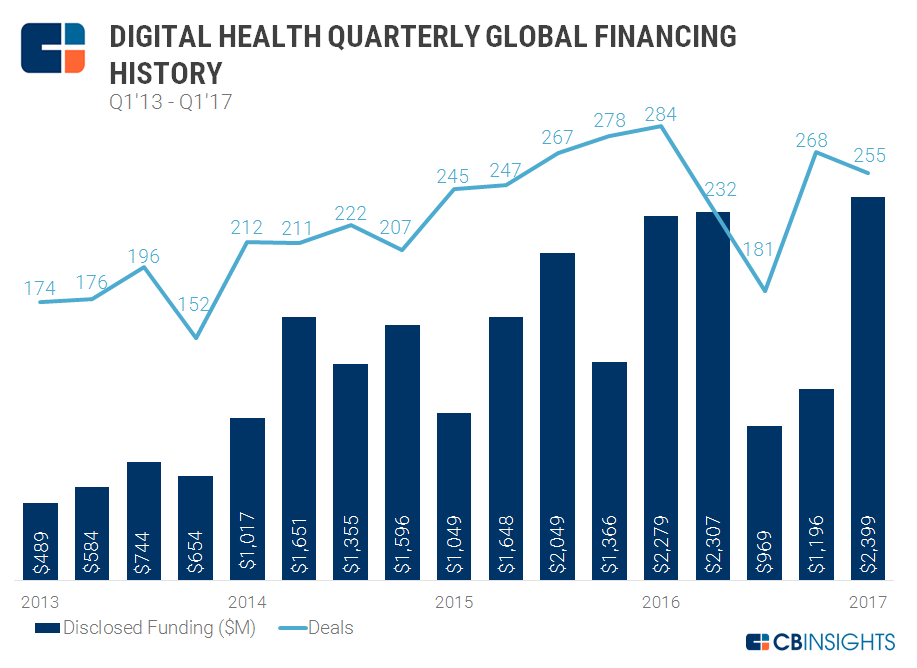 digital health quarterss