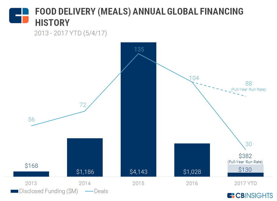 food deliv meals annual