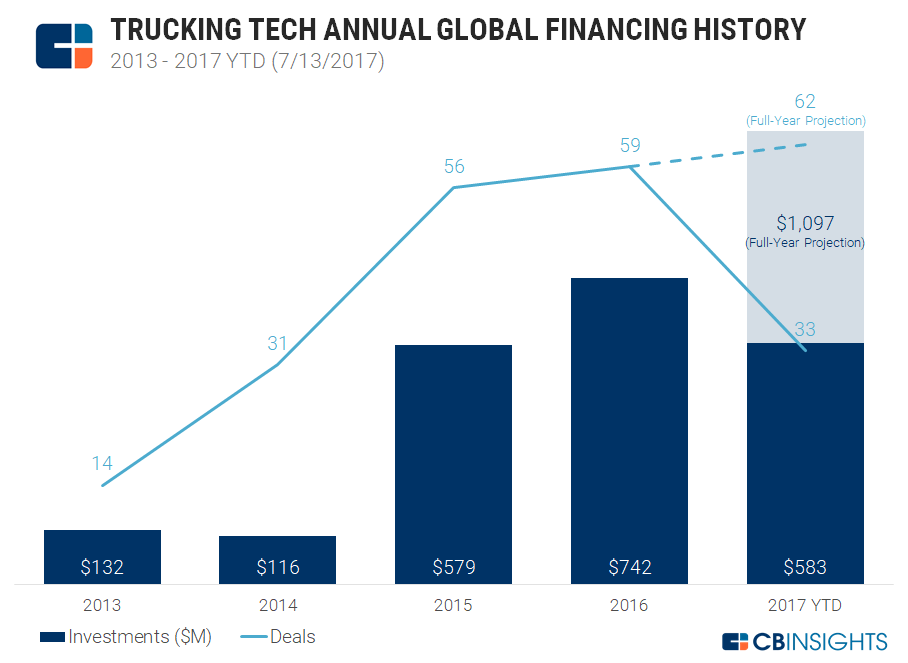 1-trucking-tech-annual-funding-20170713