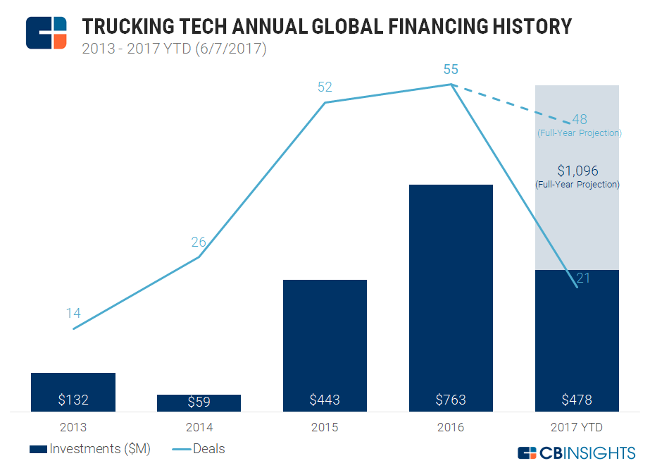 1-trucking-tech-funding
