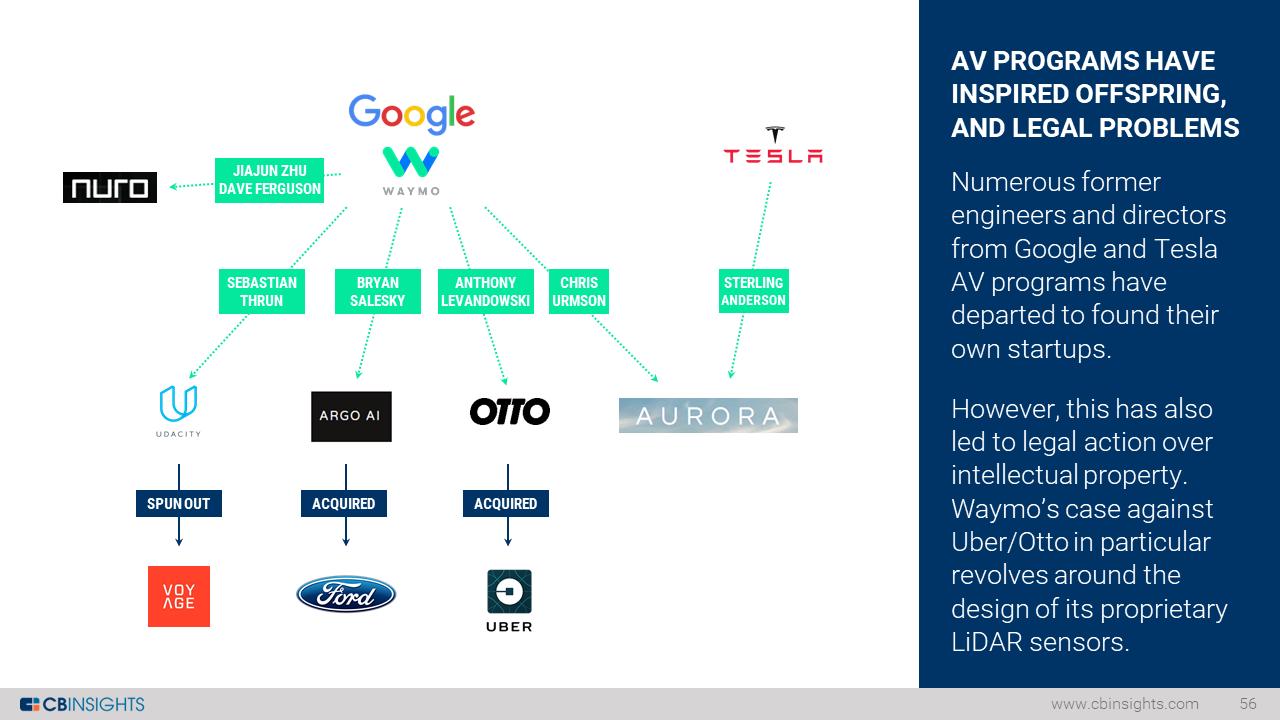 10-auto-tech-tree
