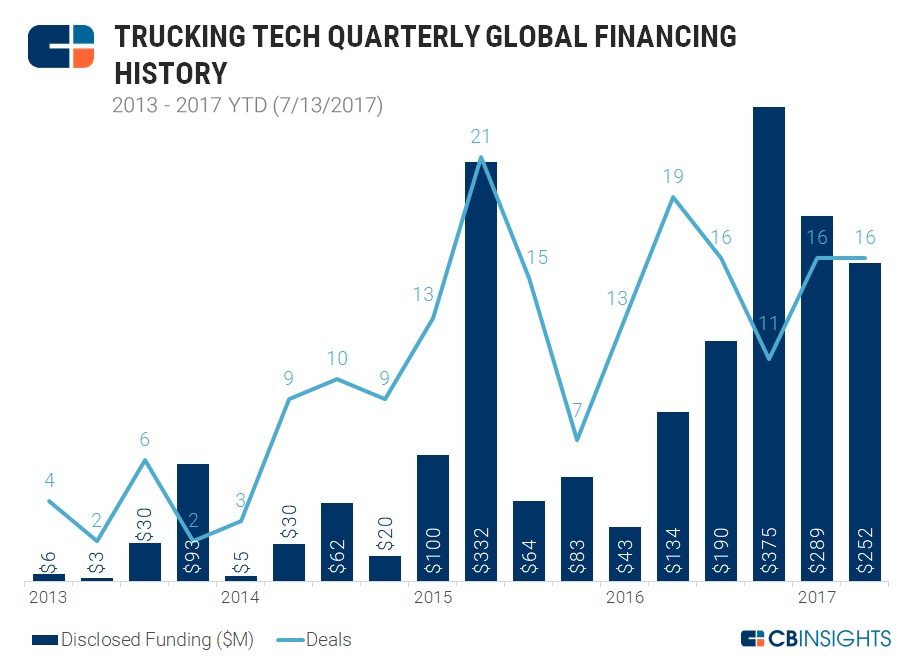 2-trucking-tech-quarterly-funding-20170713
