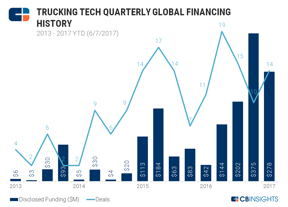 2-trucking-tech-quarterly-funding