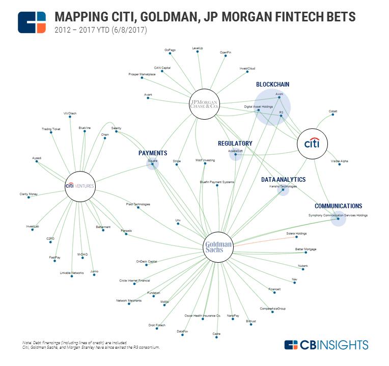 2017.06.19 Top 3 US Banks Fintech BSG