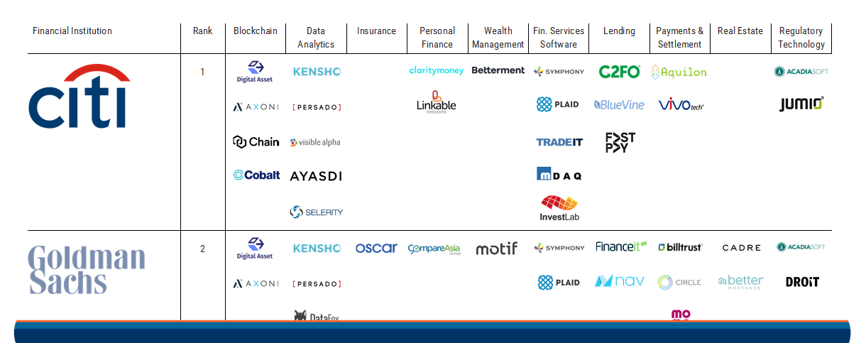 2017.06.19 Top US Banks Fintech Investments Featured