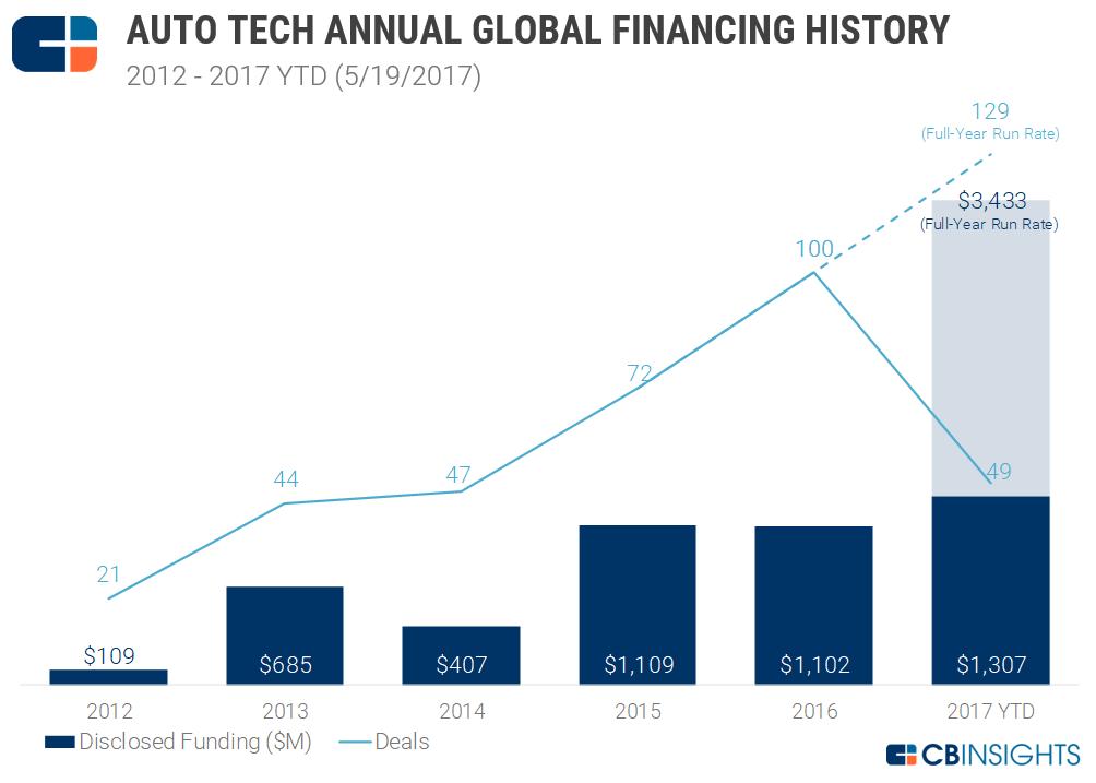 3-auto-tech-funding