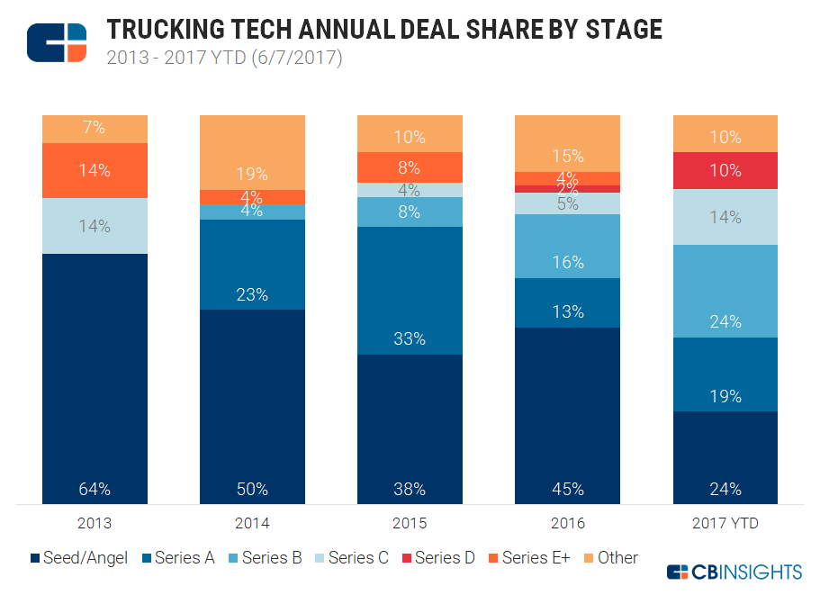 3-trucking-tech-deal-share