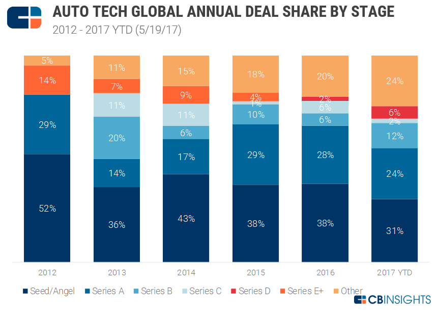 4-auto-tech-dealshare
