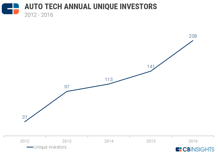 5-auto-tech-uniqueinvestors