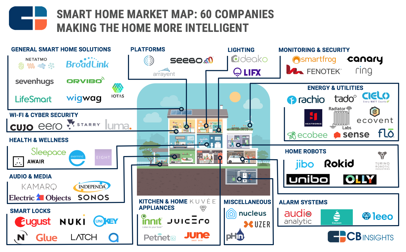 Smart Home Market Map 60 Startups In Home Automation