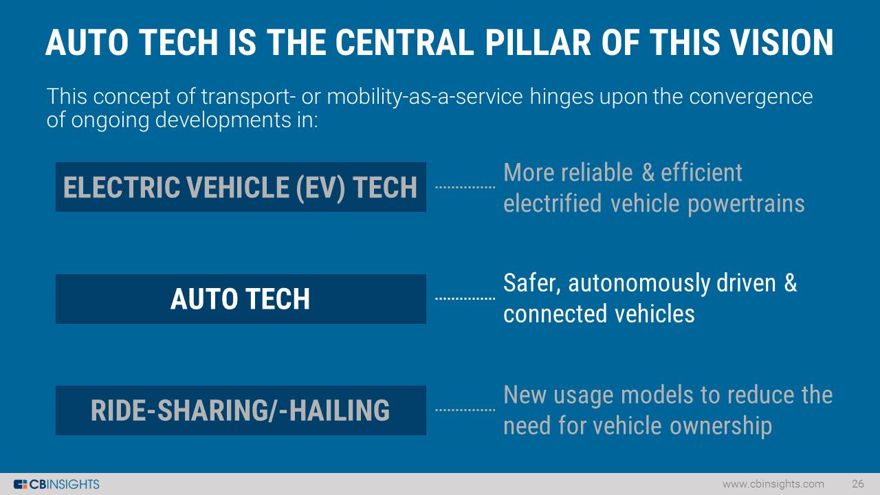 7-auto-tech-stack