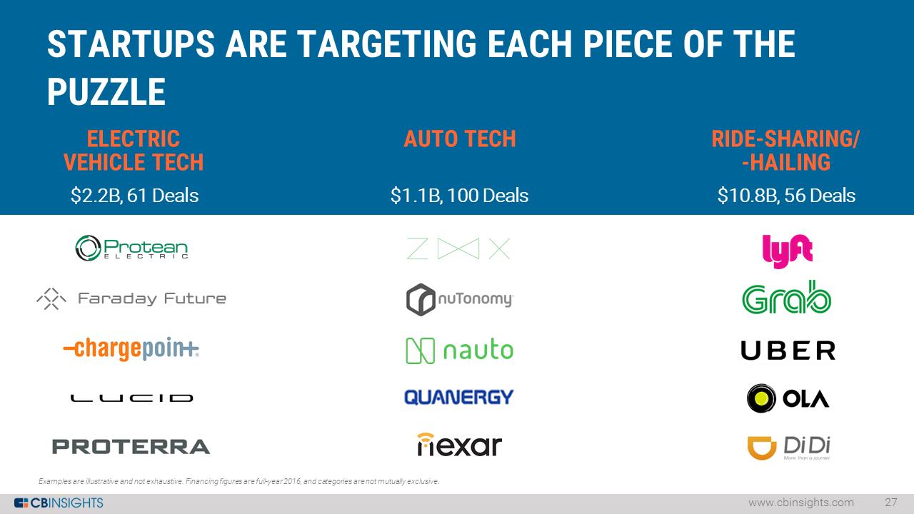 8-auto-tech-startups