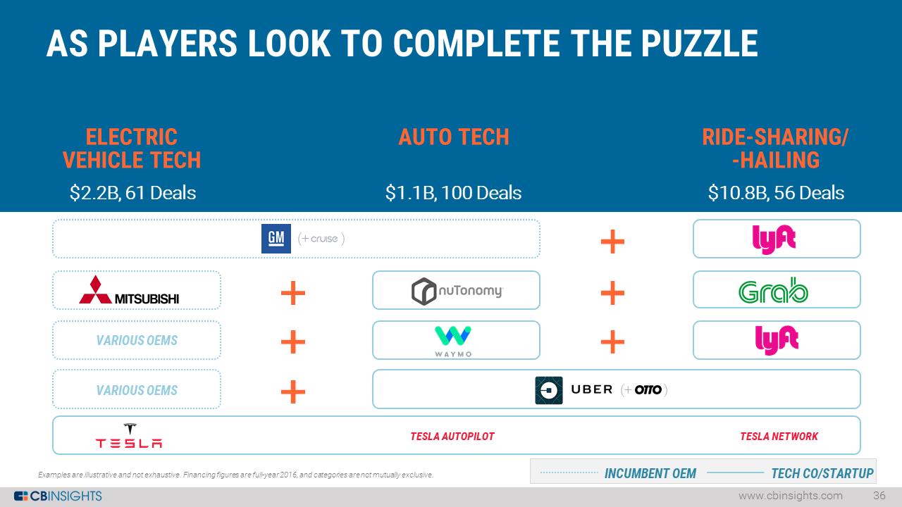 9-auto-tech-partnerships