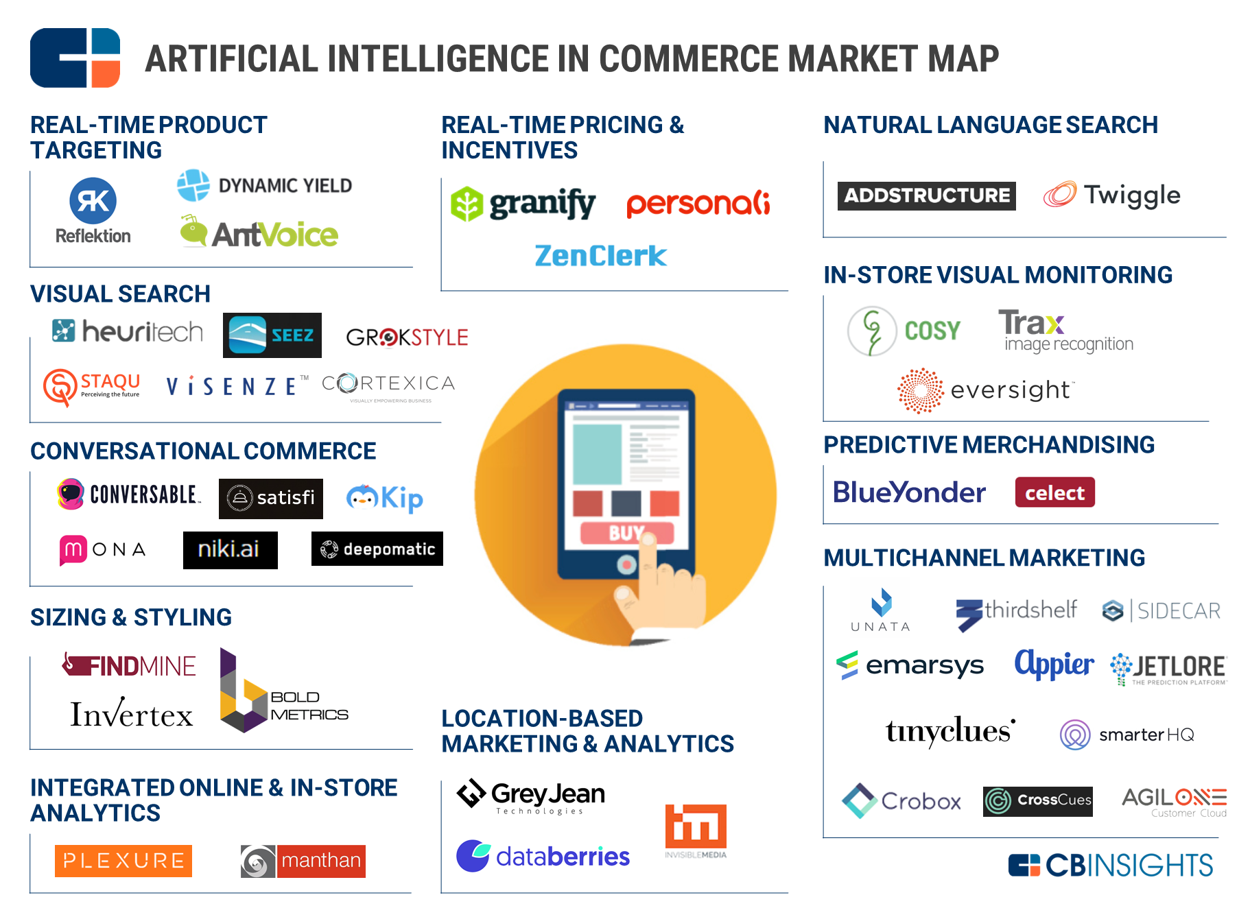 AI in Commerce Market Map