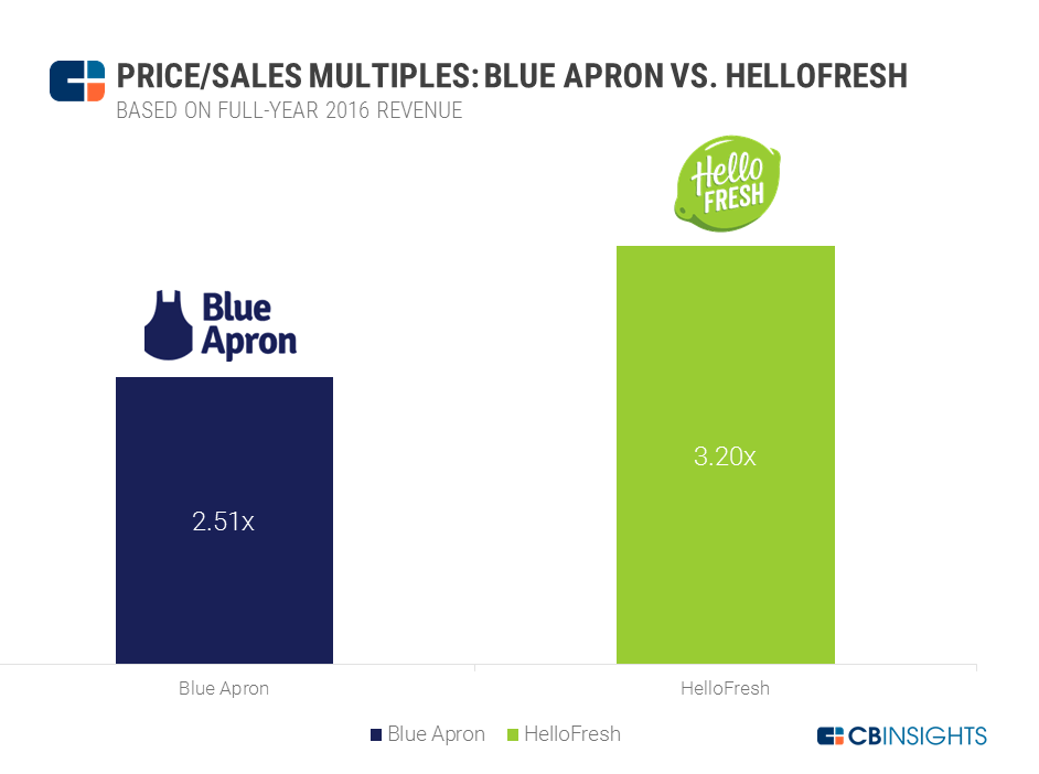 Blue Apron IPO Multiples charts hellofresh