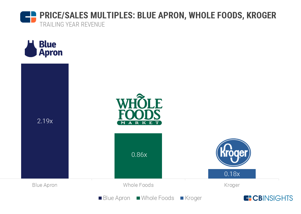 Blue Apron IPO Multiples charts v3