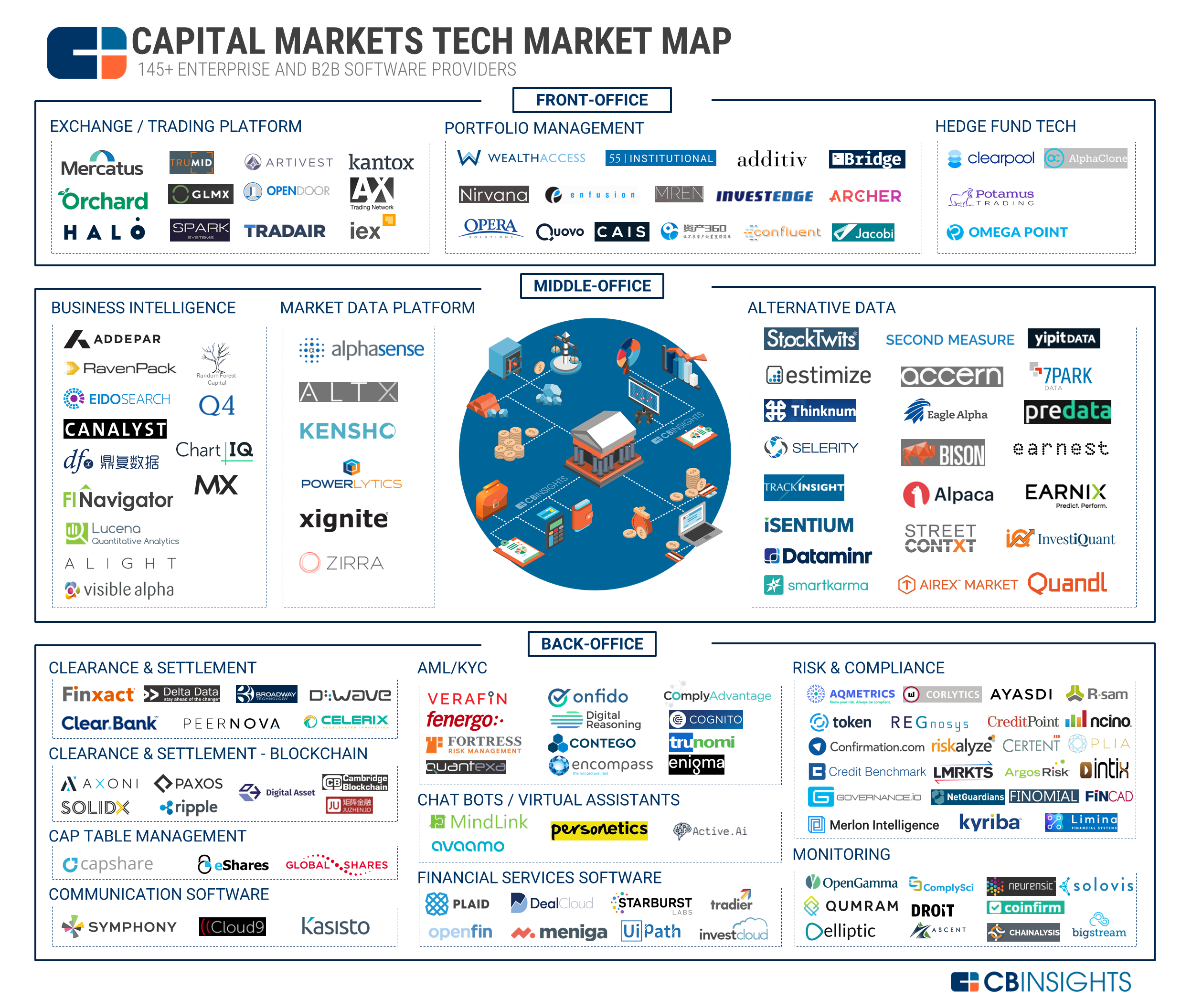 145 Tech Startups Focused On Transforming Capital Markets
