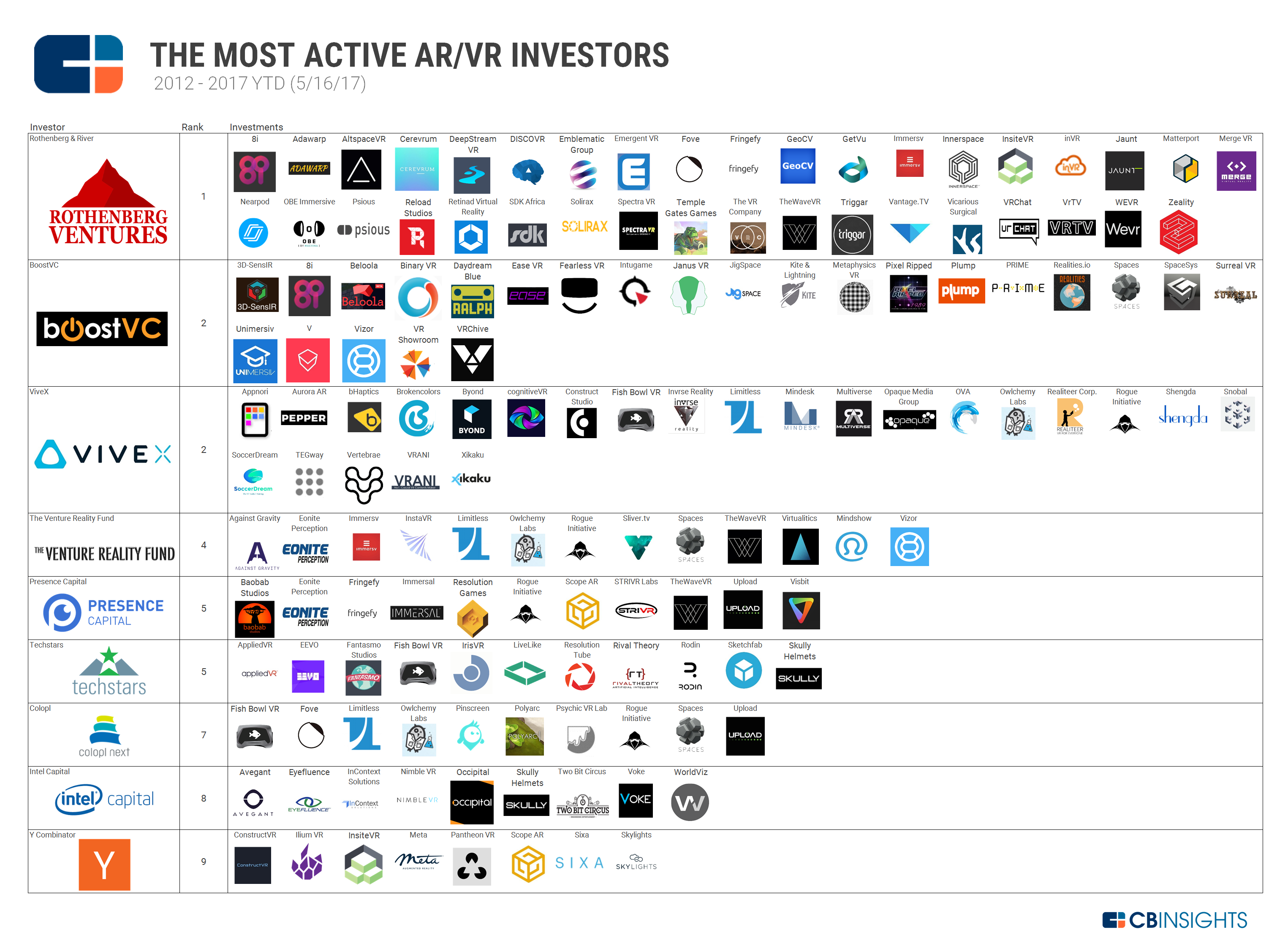 1082b6ecf9ff The Most Active AR VR VCs And Their Investments In One Infographic