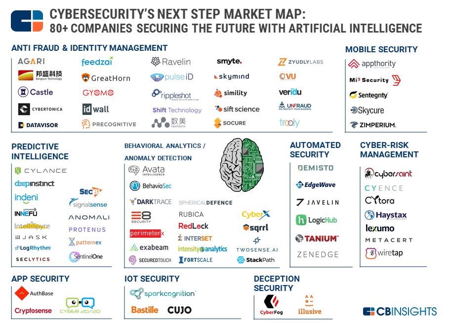 Cybersecurity S Next Step Market Map 80 Companies