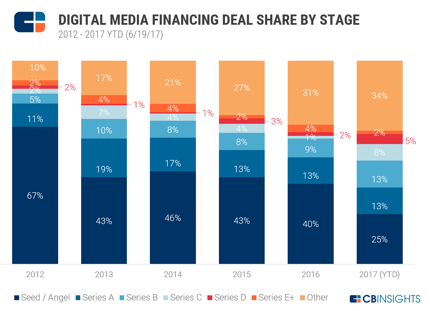 Digital Media Deal Share by Stage (2012-2017 YTD)_NEW