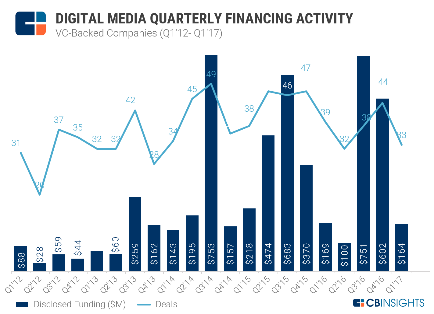 Digital Media Quarterly Funding_NEW