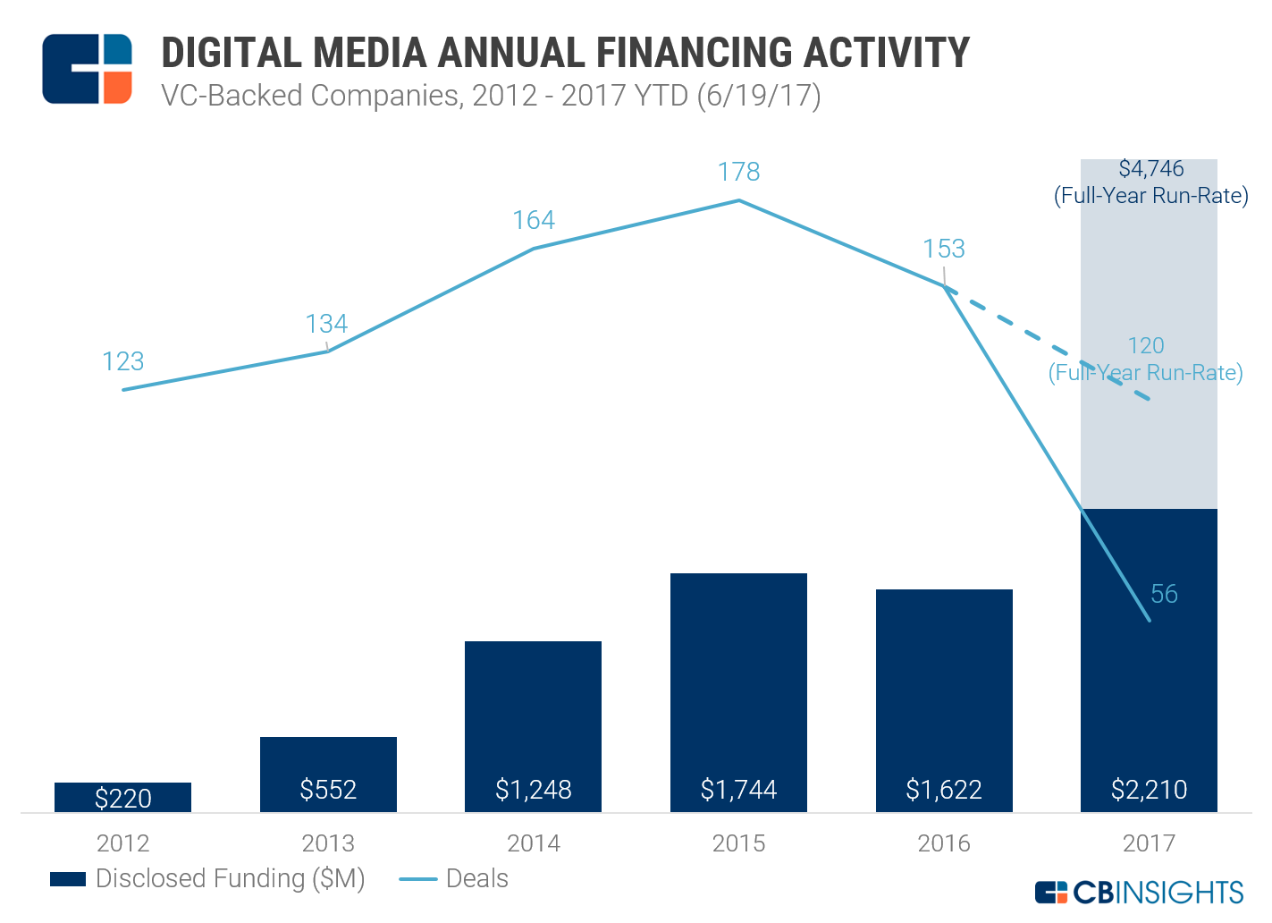 Digital Media VC-backed Equity Funding (2012-2017YTD)_NEW