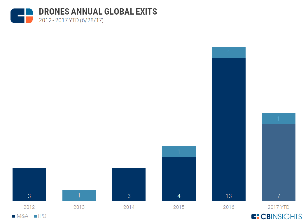 Drones Annual Global Exits 6-28-2017