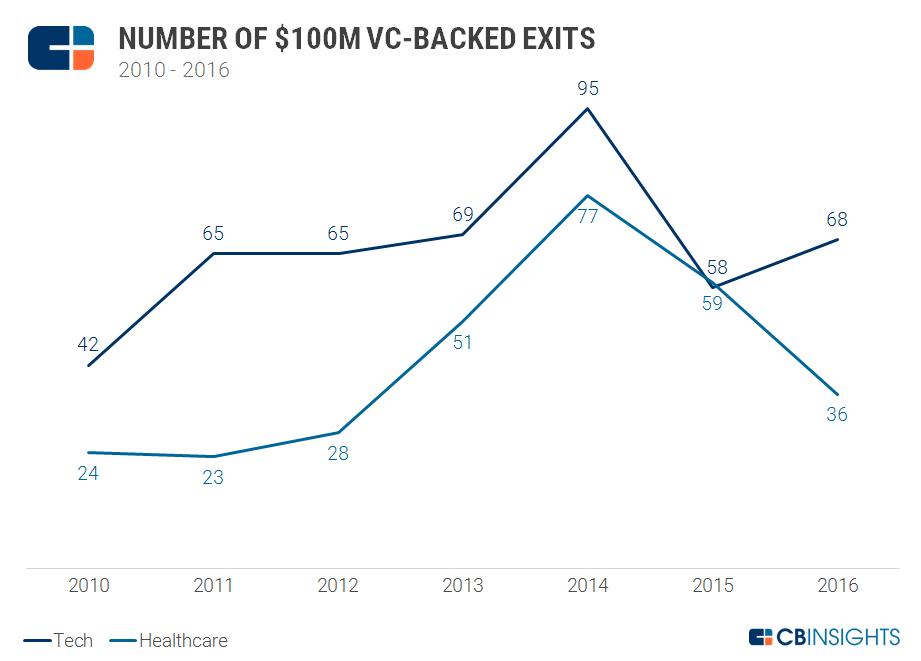Exit Valuations healthcare tech 100m