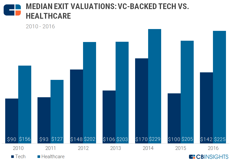 Exit Valuations healthcare tech