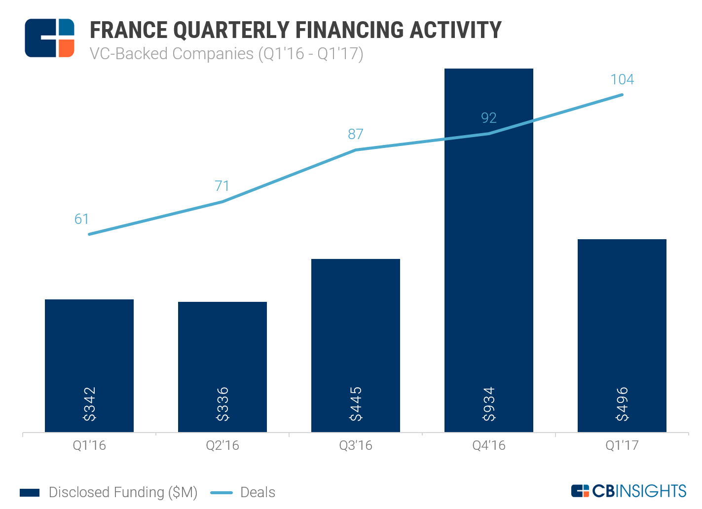 FR Funding Q1'16-Q1'17 VC-Backed_NEW