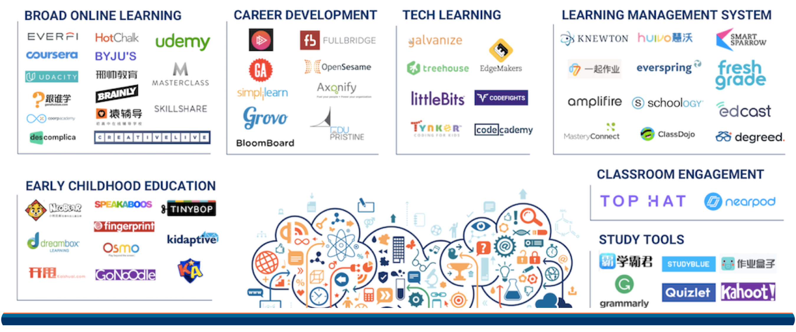 The Ed Tech Market Map 90 Startups Writing The Future Of