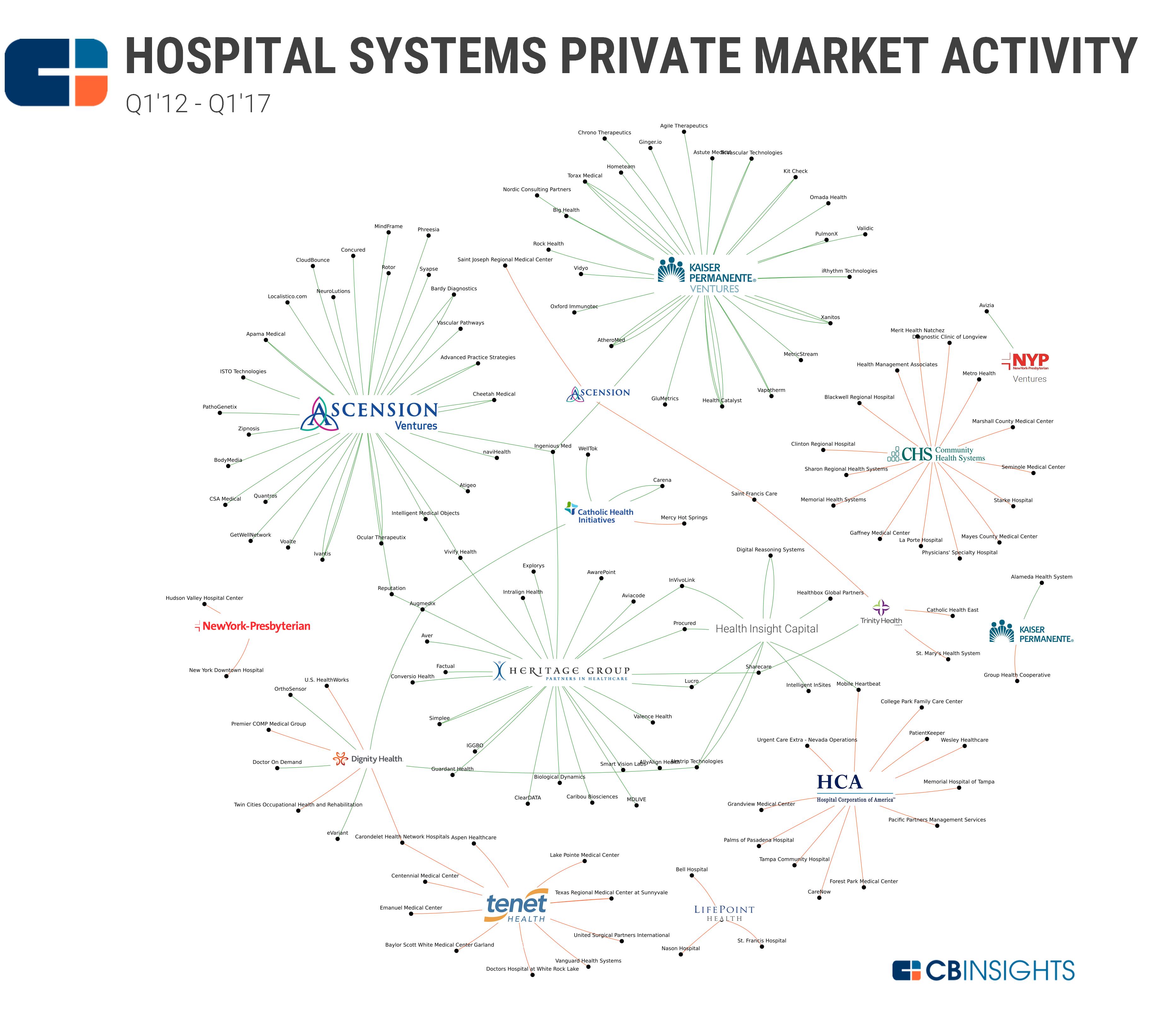 Hospital Systems BSG