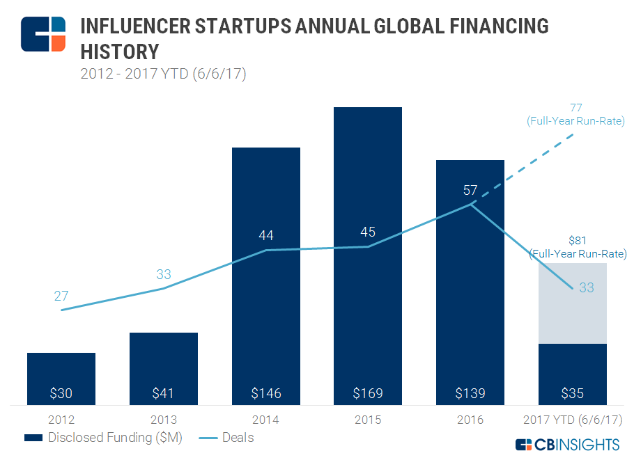 Influencer marketing funding chart