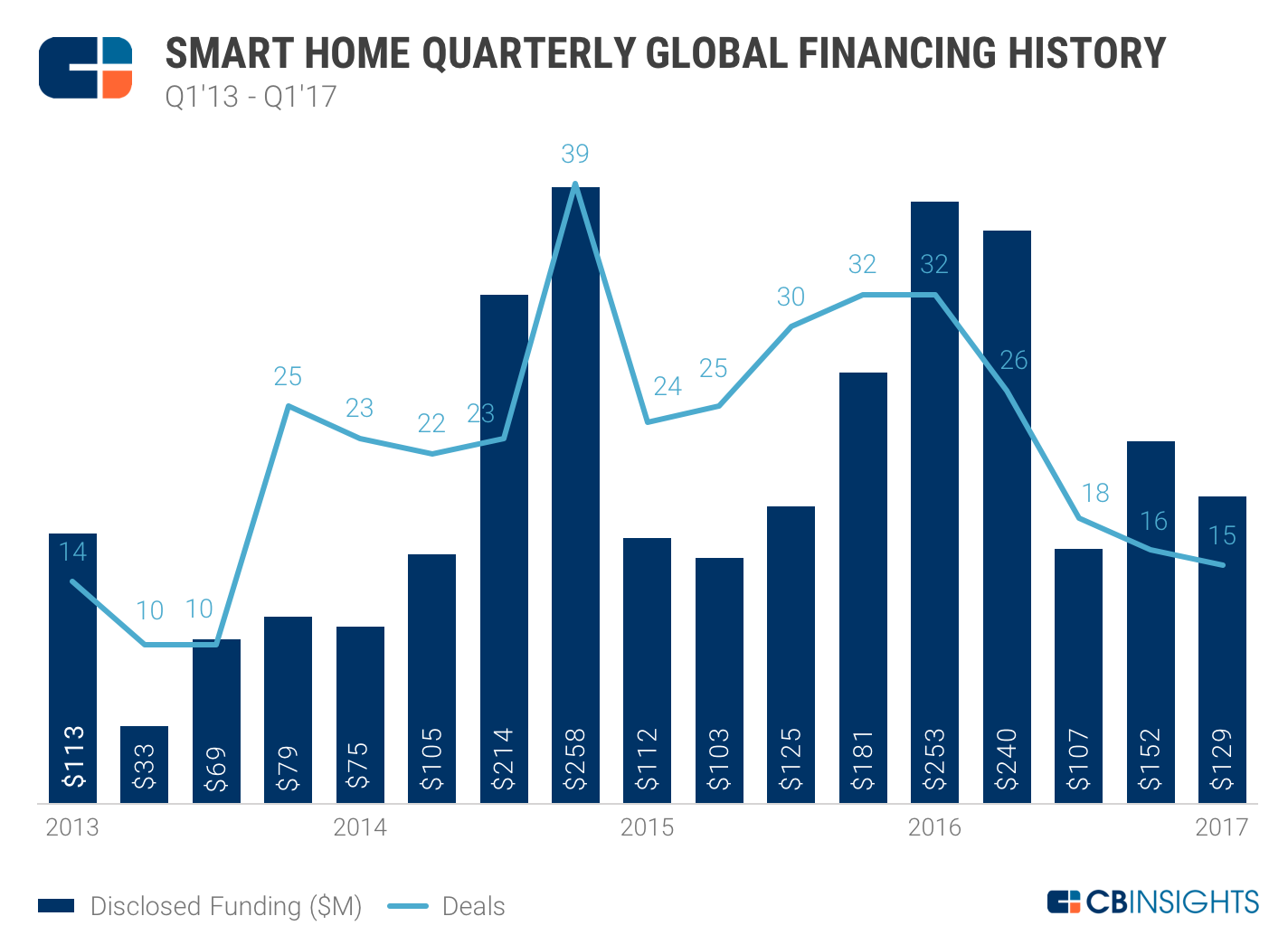 NEW Quarterly funding trends