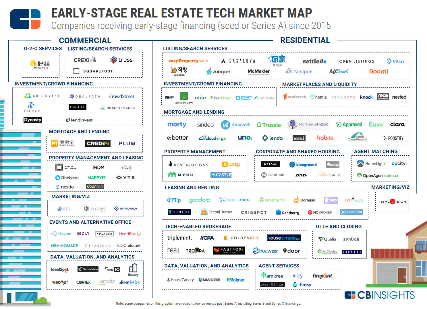 RE Early Stage Market Map7
