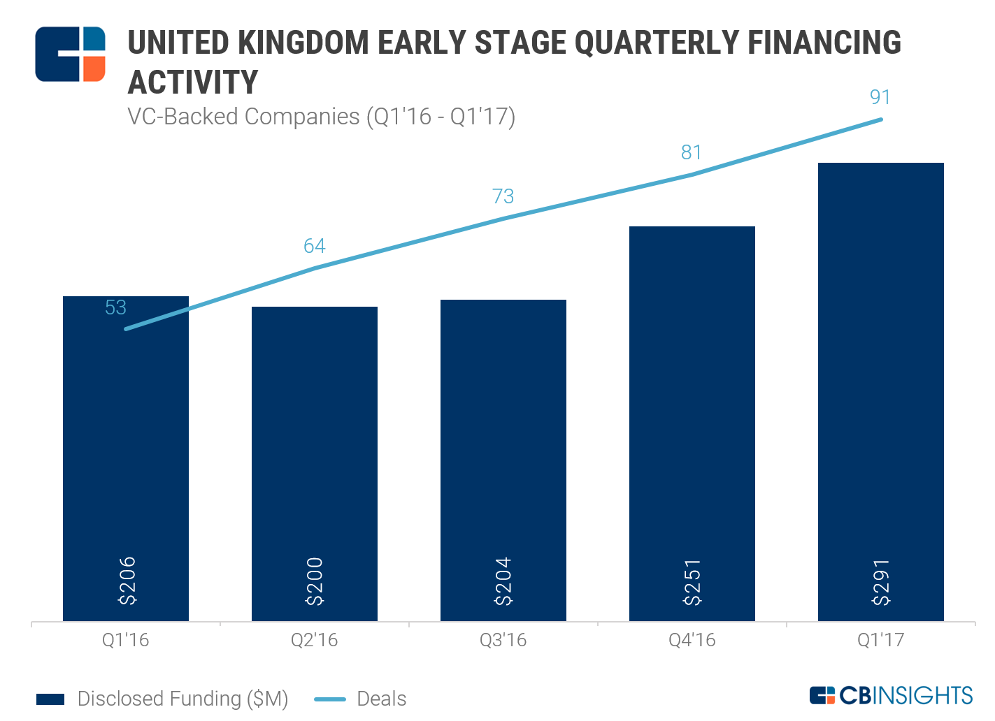 UK Early Stage Funding Q1'16-Q1'17 VC-Backed_NEW