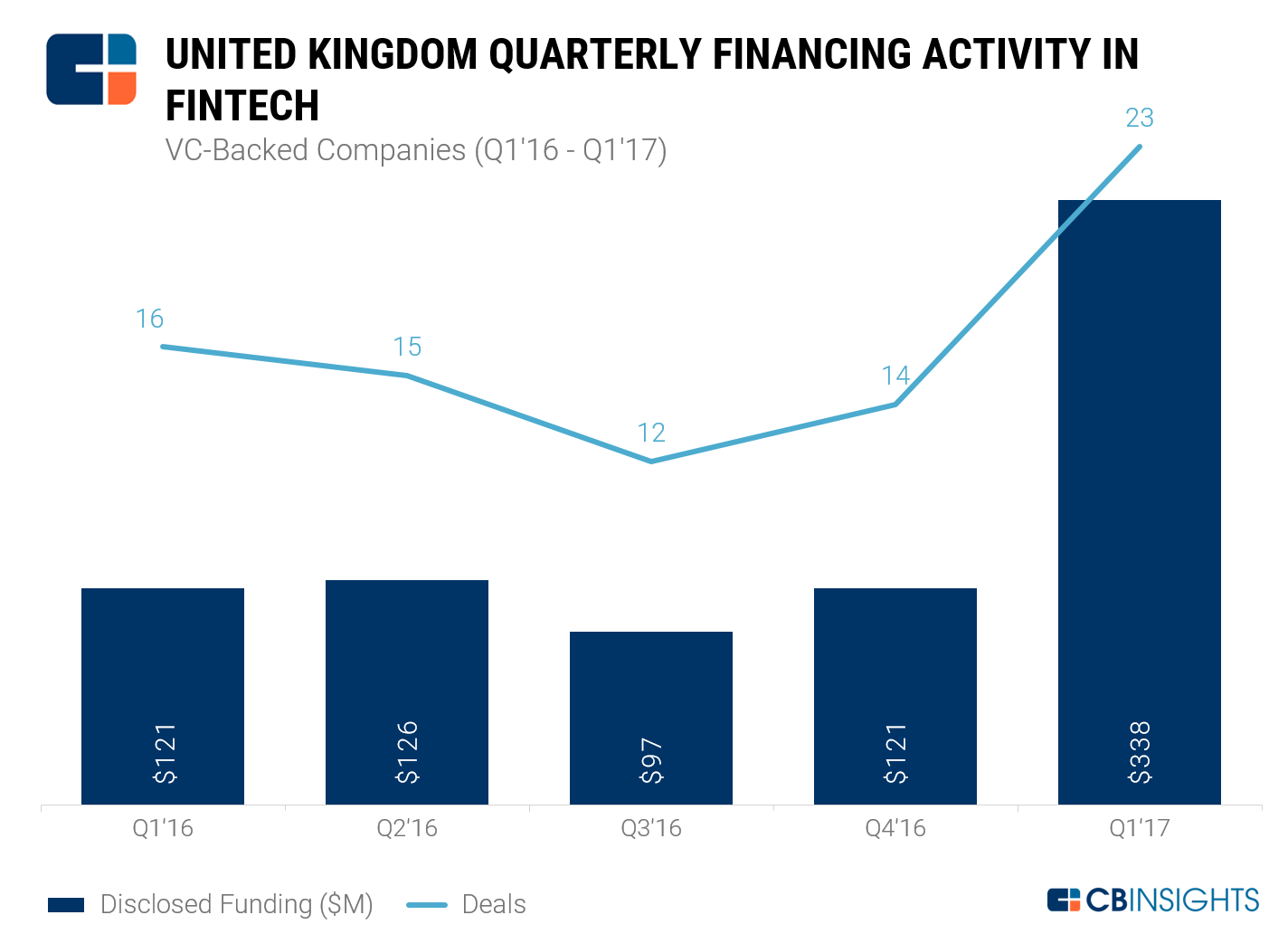 UK FinTech Funding Q1'16-Q1'17 VC-Backed _NEW