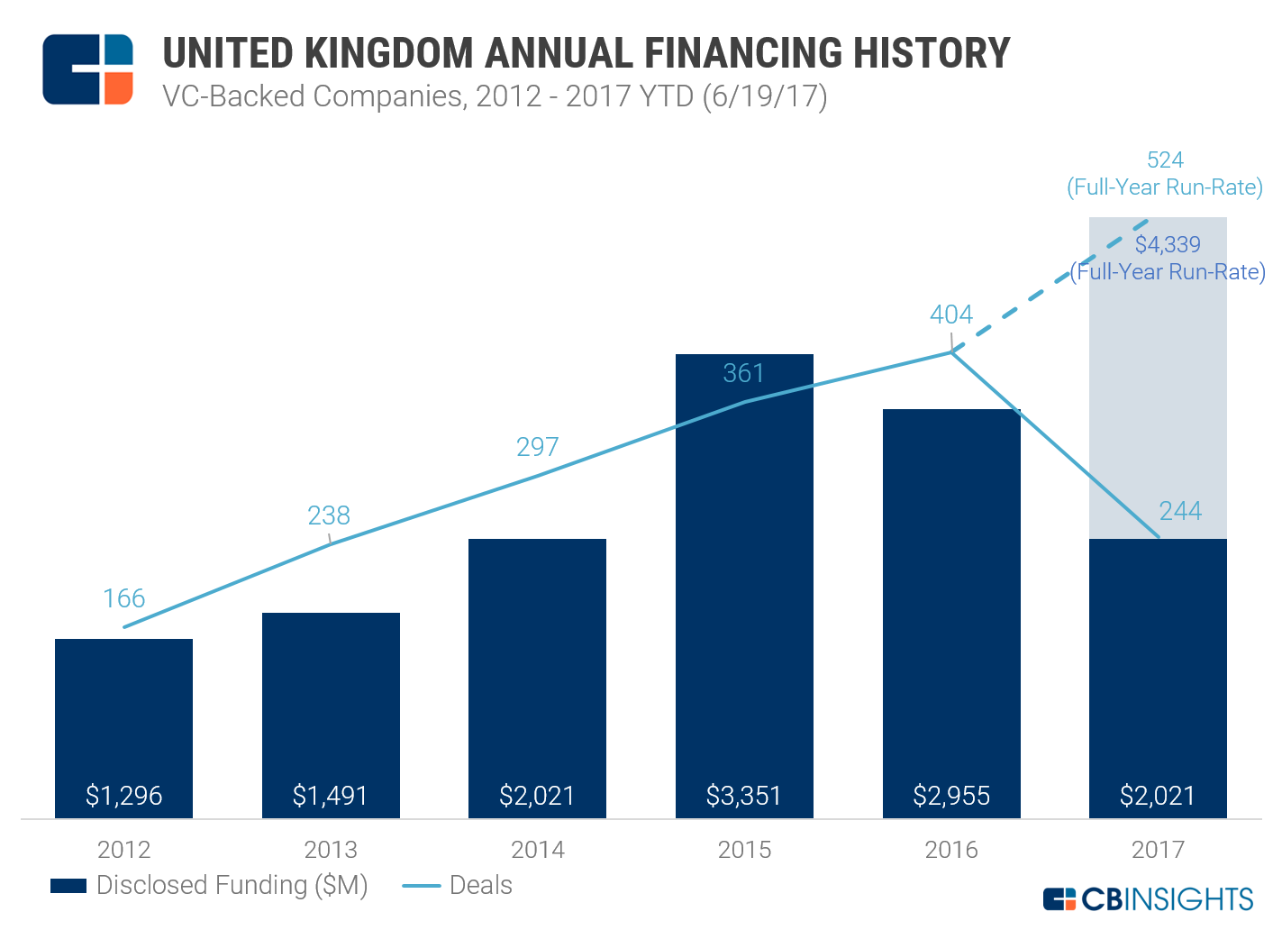 UK Funding 2012-17 VC-Backed_NEW