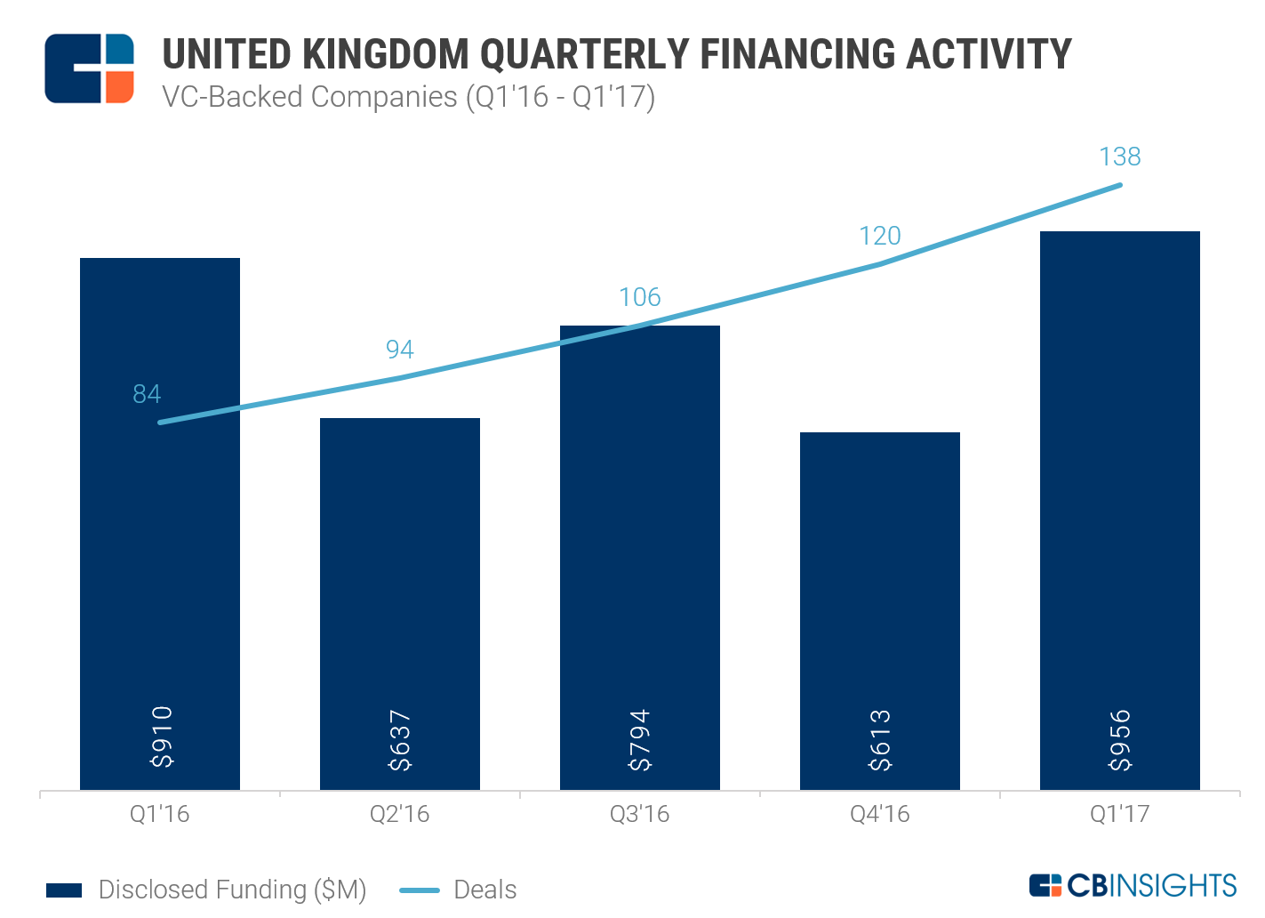 UK Funding Q1'16-Q1'17 VC-Backed_NEW
