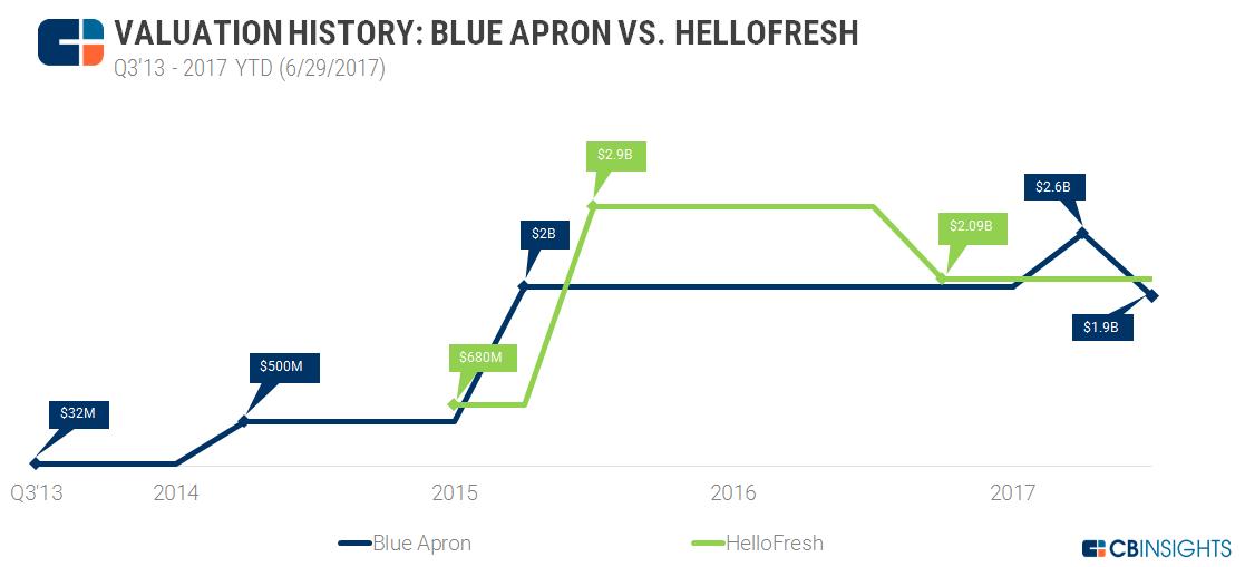 Valuation History Blue Apron HelloFresh 6.29.17