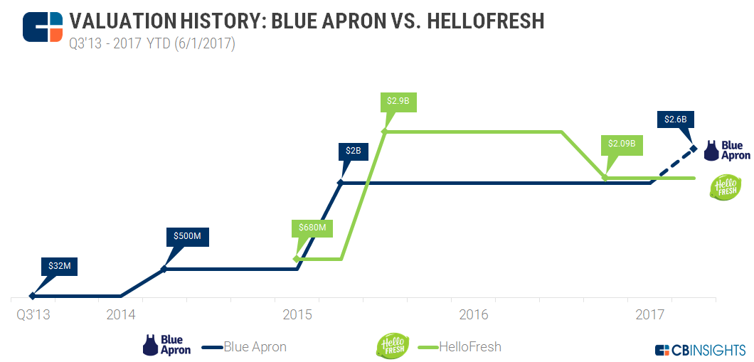 Valuation History Blue Apron HelloFresh