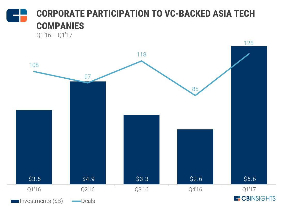 corp-participation-asia-tech-investing-cb-insights