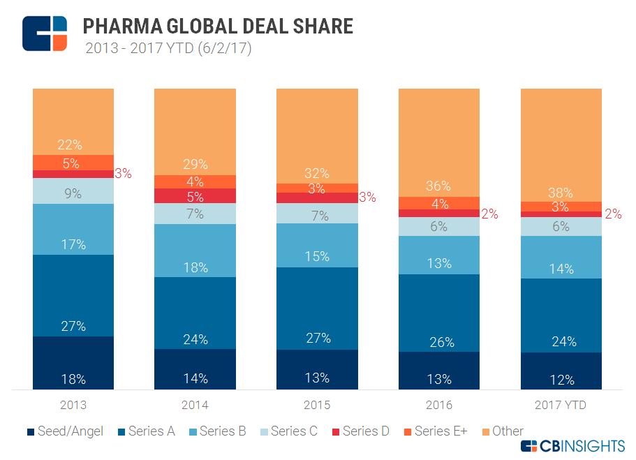 deal share pharma