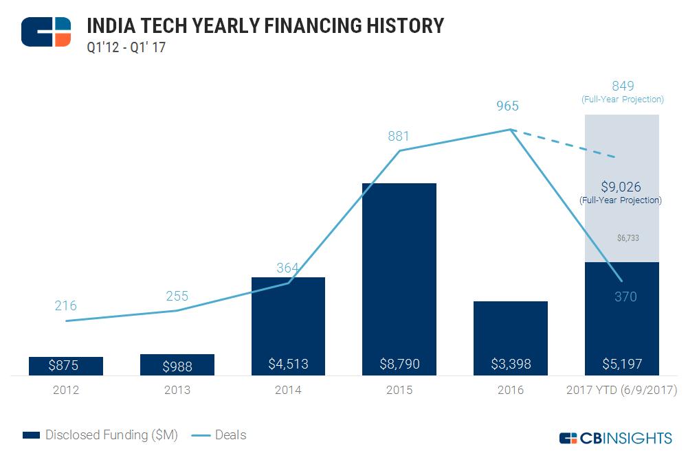 indiatechannualfinancing_new