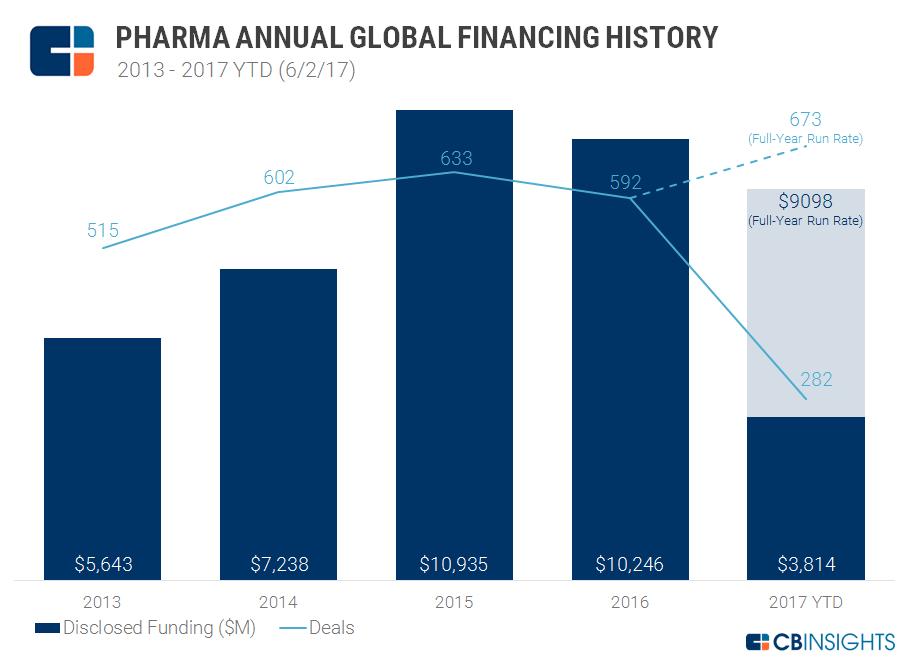 pharma annual