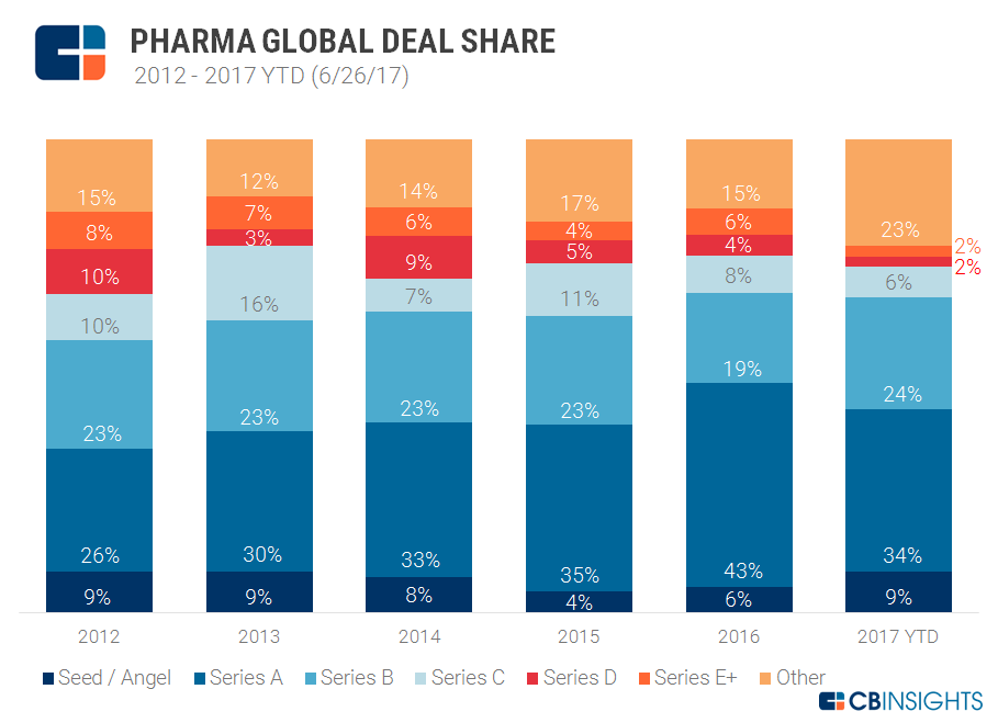 pharma deal share