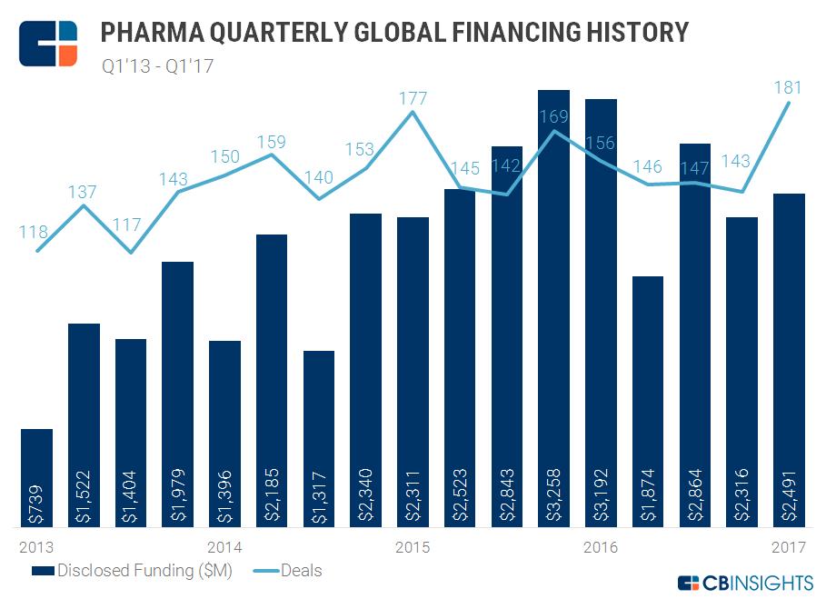 quarters pharma