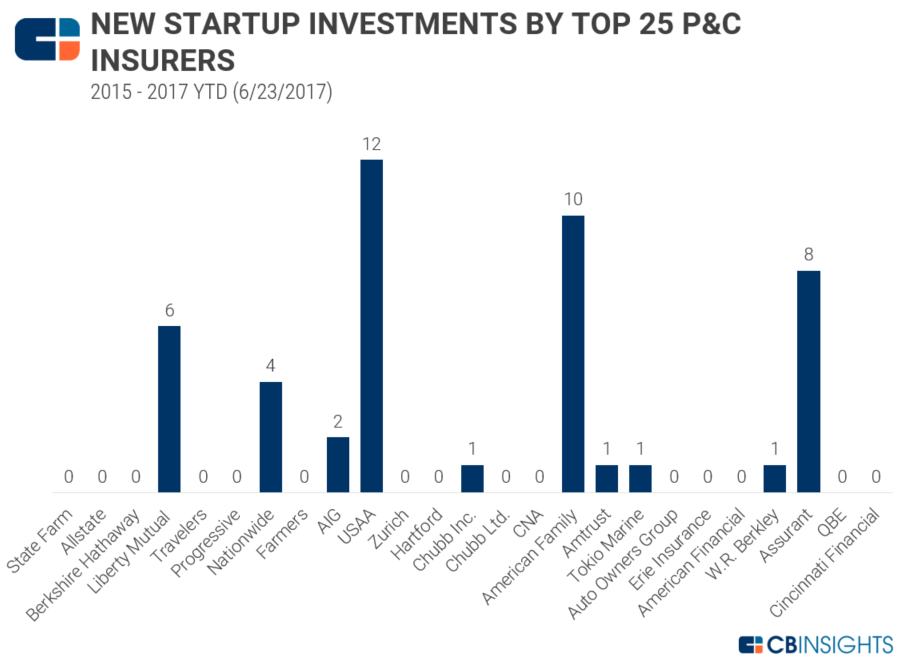 top25pcinvestment