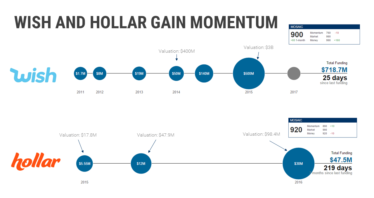 wish hollar funding slide v3