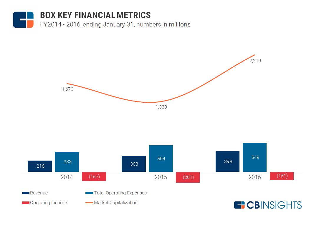 2017.07.06 Box Key Financial Metrics